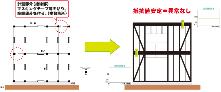構造物監視装置及び監視方法のしくみ