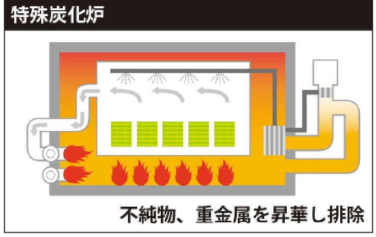 特殊炭化炉