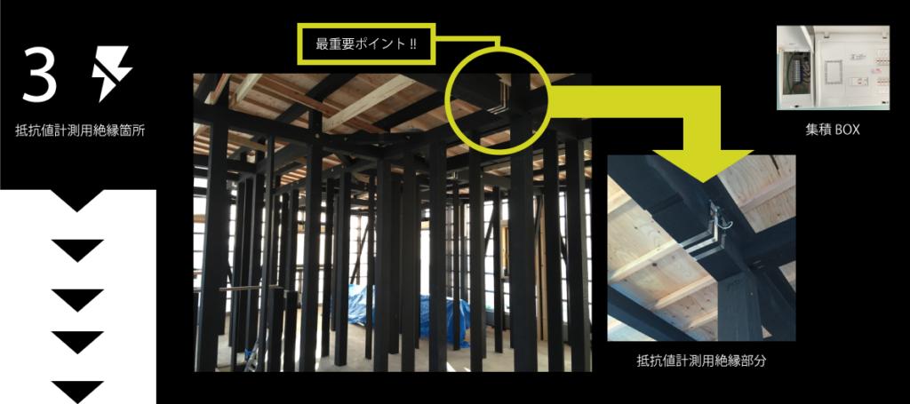 施工履歴~STEP3~